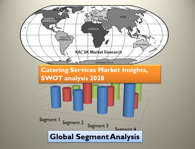 Catering Services Market Insights, SWOT analysis 2028