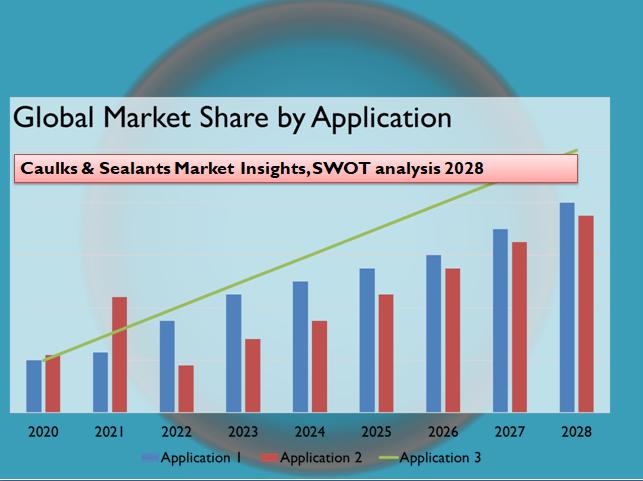 Caulks & Sealants Market Insights, SWOT analysis 2028