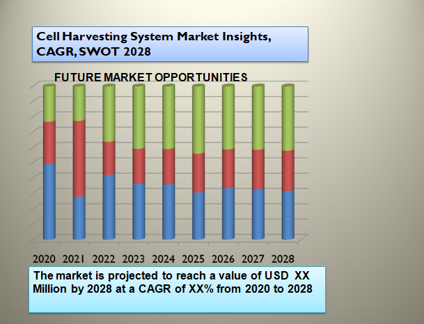 Cell Harvesting System Market Insights, CAGR, SWOT 2028