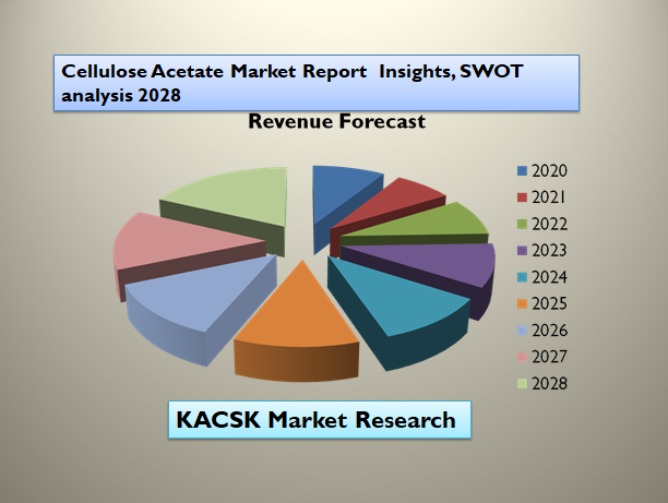 Cellulose Acetate Market Report Insights, SWOT analysis 2028