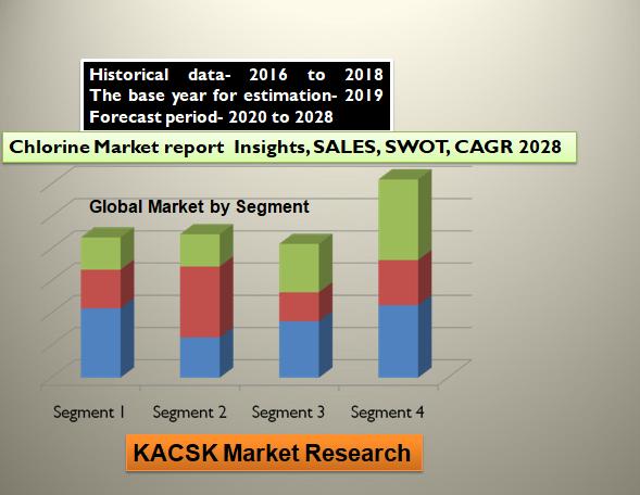 Chlorine Market report Insights, SALES, SWOT, CAGR 2028