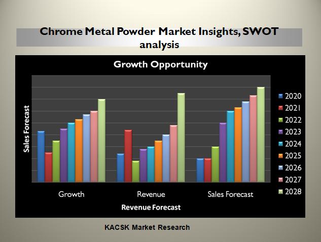Chrome Metal Powder Market Insights, SWOT analysis