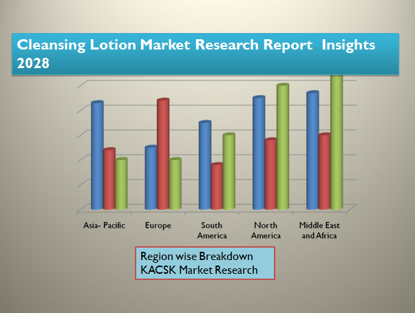 Cleansing Lotion Market Research Report Insights 2028