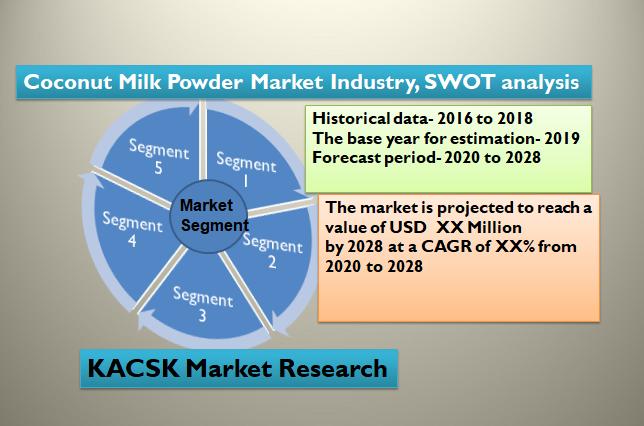 Coconut Milk Powder Market Industry, SWOT analysis