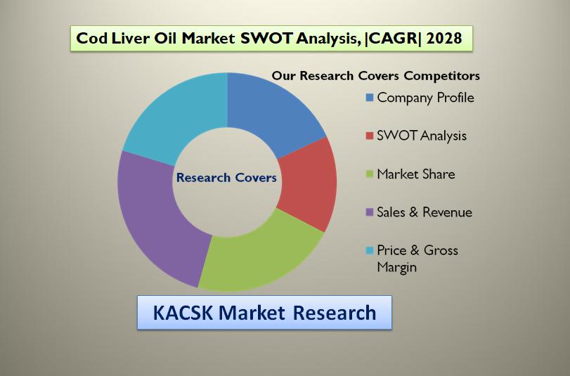 Cod Liver Oil Market SWOT Analysis, |CAGR| 2028