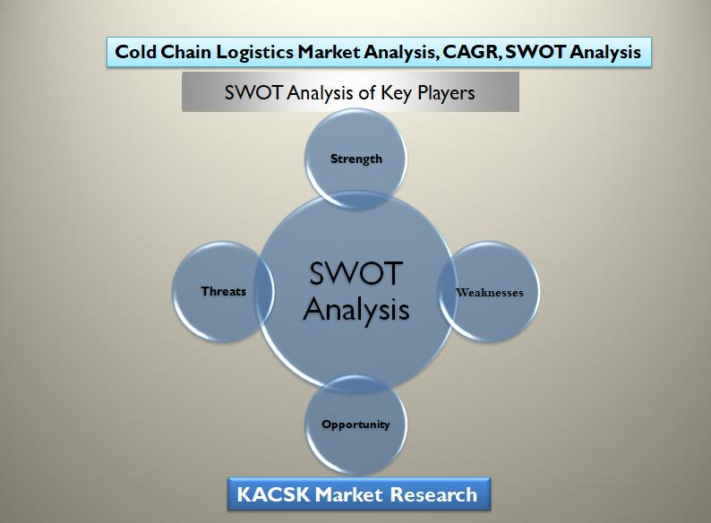 Cold Chain Logistics Market Analysis, Market Growth