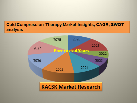 Cold Compression Therapy Market Insights, CAGR, SWOT analysis