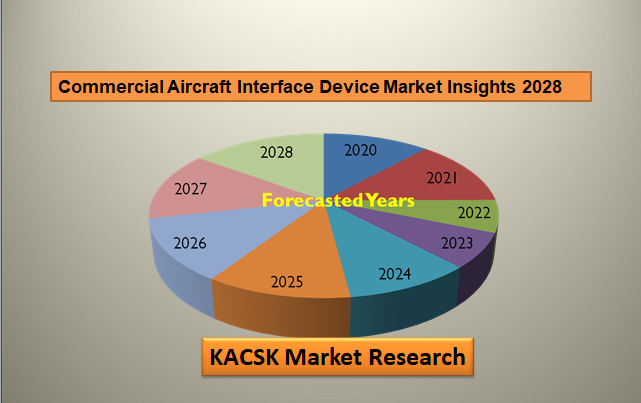 Commercial Aircraft Interface Device Market Insights 2028