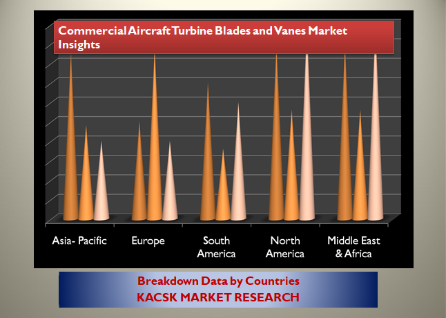 Commercial Aircraft Turbine Blades and Vanes Market Insights