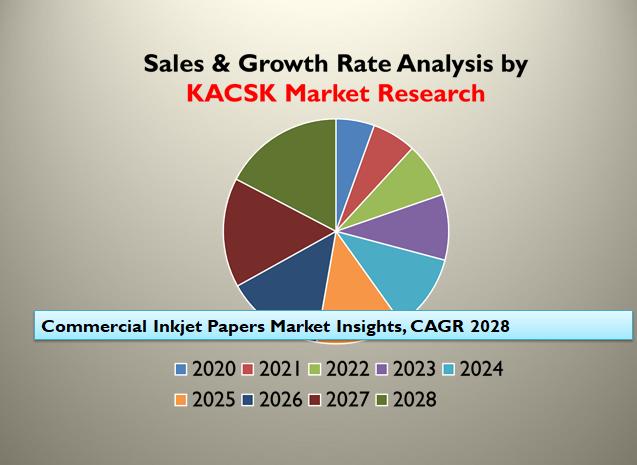 Commercial Inkjet Papers Market Insights, CAGR 2028