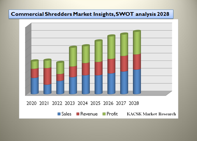 Commercial Shredders Market Insights, SWOT analysis 2028