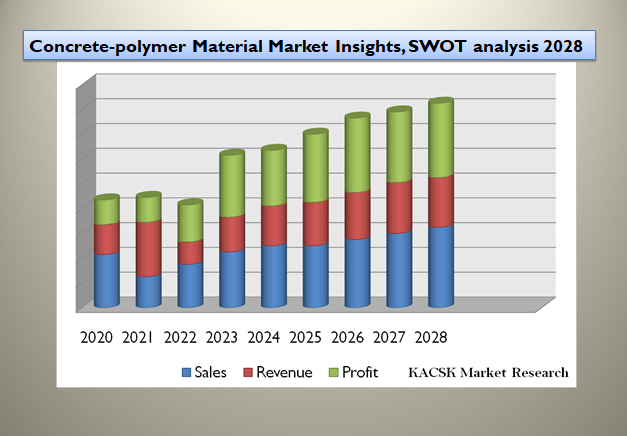 Concrete-polymer Material Market Insights, SWOT analysis 2028