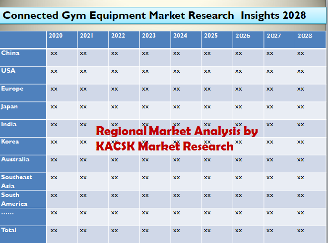 Connected Gym Equipment Market Research Insights 2028