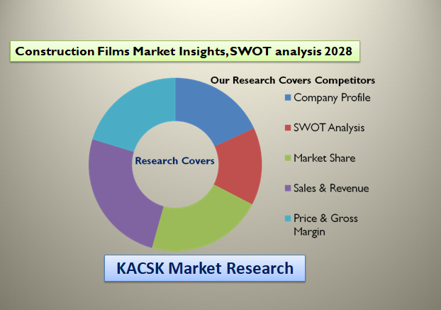 Construction Films Market Insights, SWOT analysis 2028