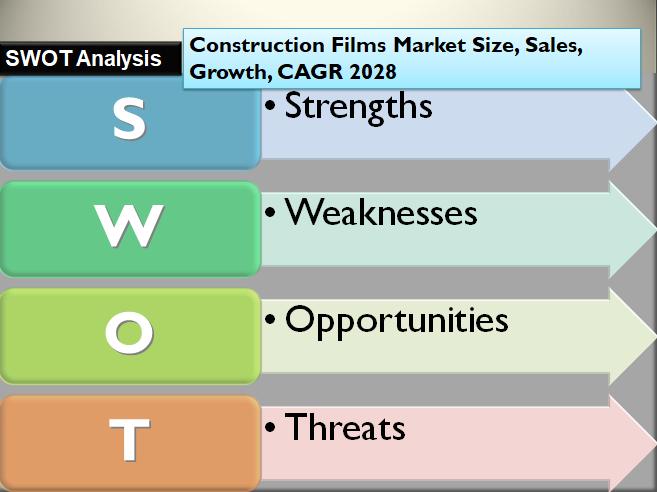 Construction Films Market Size, Sales, Growth, CAGR 2028