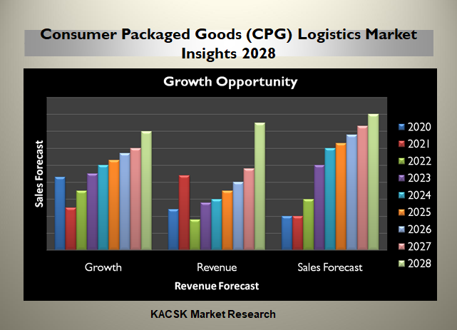 Consumer Packaged Goods (CPG) Logistics Market Insights 2028
