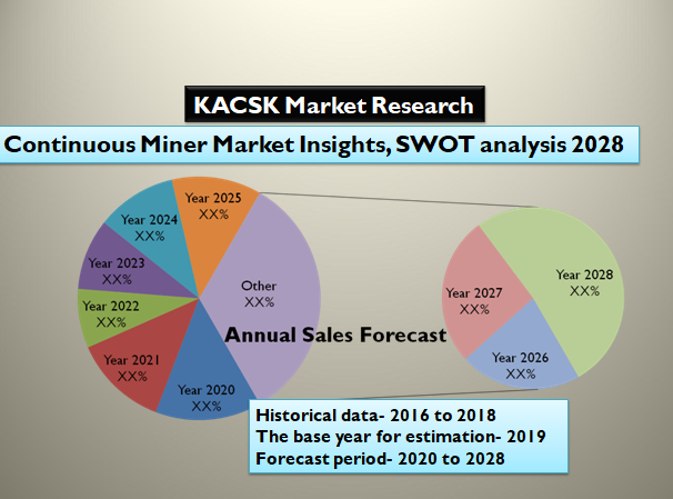 Continuous Miner Market Insights, SWOT analysis 2028