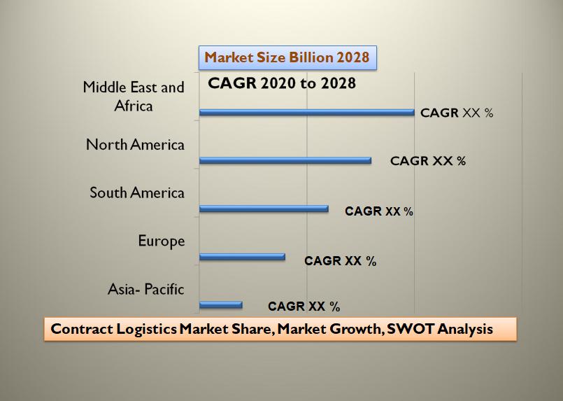 Contract Logistics Market Share, Market Growth, SWOT Analysis