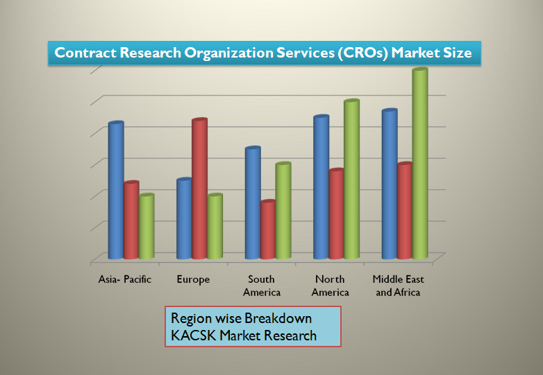 Contract Research Organization Services (CROs) Market Size