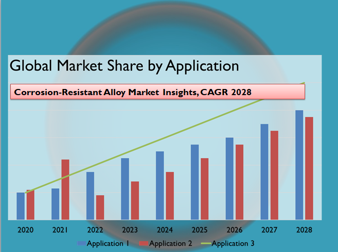 Corrosion-Resistant Alloy Market Insights, CAGR 2028