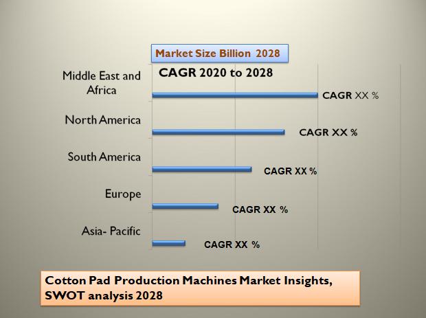 Cotton Pad Production Machines Market Insights, SWOT analysis 2028