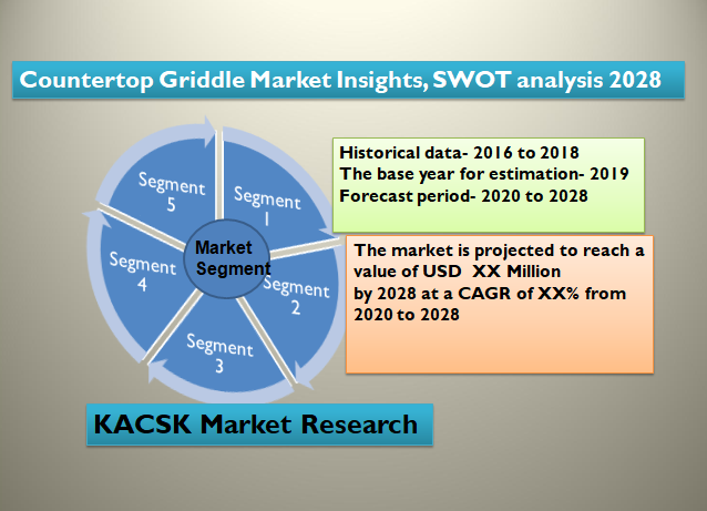 Countertop Griddle Market Insights, SWOT analysis 2028