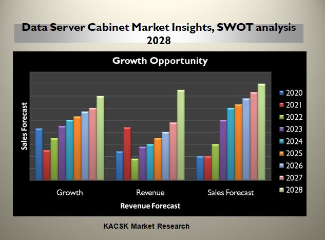 Data Server Cabinet Market Insights, SWOT analysis 2028
