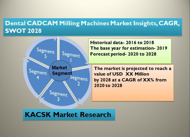 Dental CADCAM Milling Machines Market Insights, CAGR, SWOT 2028