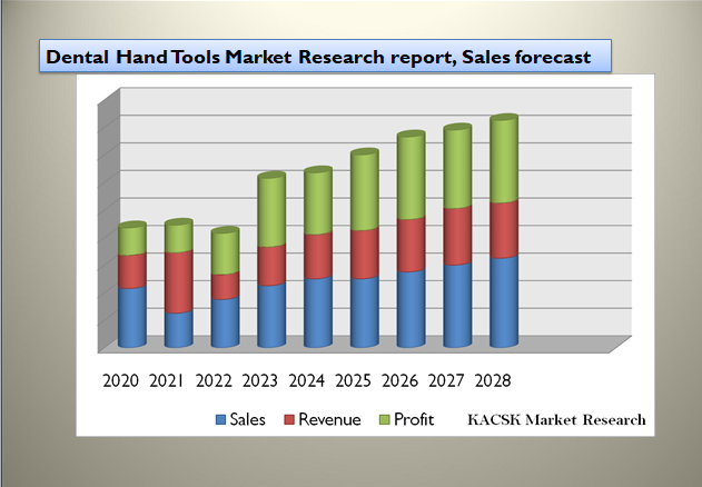 Dental Hand Tools Market Research report, Sales forecast