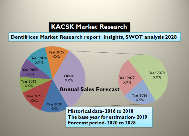 Dentifrices Market Research report  Insights, SWOT analysis 2028