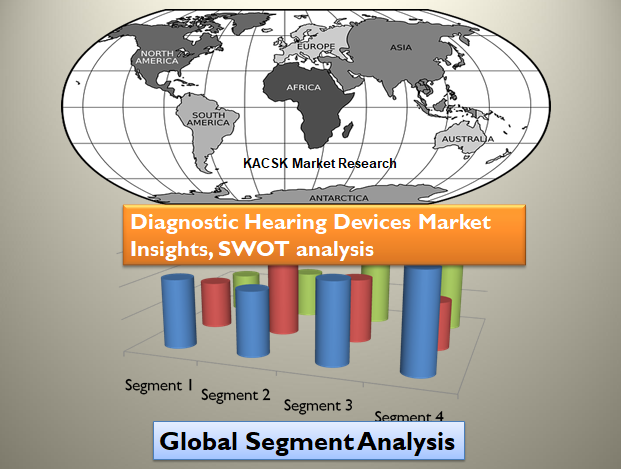 Diagnostic Hearing Devices Market Insights, SWOT analysis