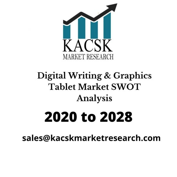 Digital Writing & Graphics Tablet Market SWOT Analysis