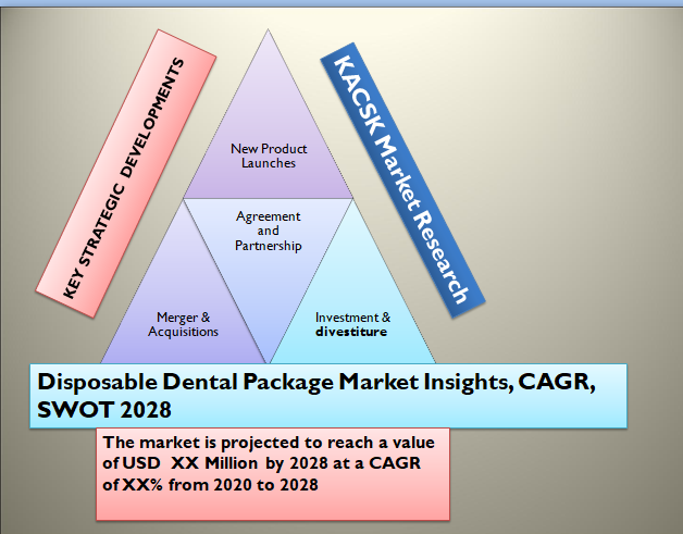 Disposable Dental Package Market Insights, CAGR, SWOT 2028