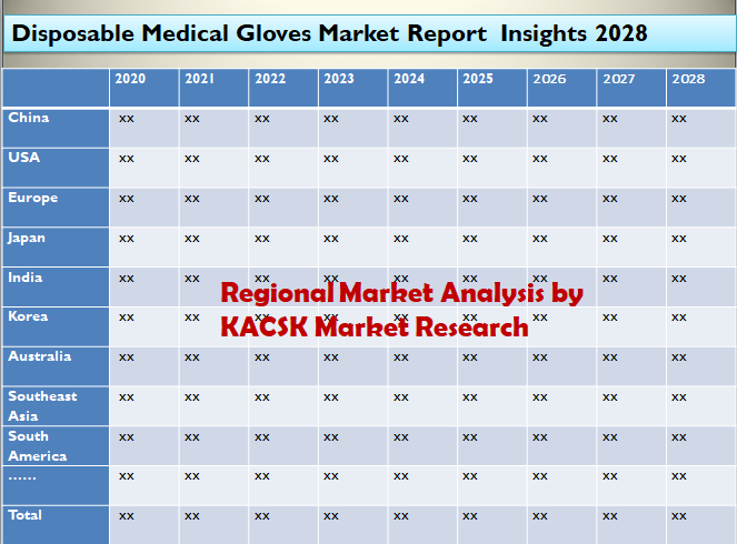 Disposable Medical Gloves Market Report Insights 2028