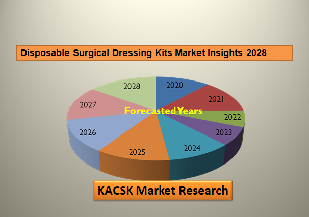 Disposable Surgical Dressing Kits Market Insights 2028