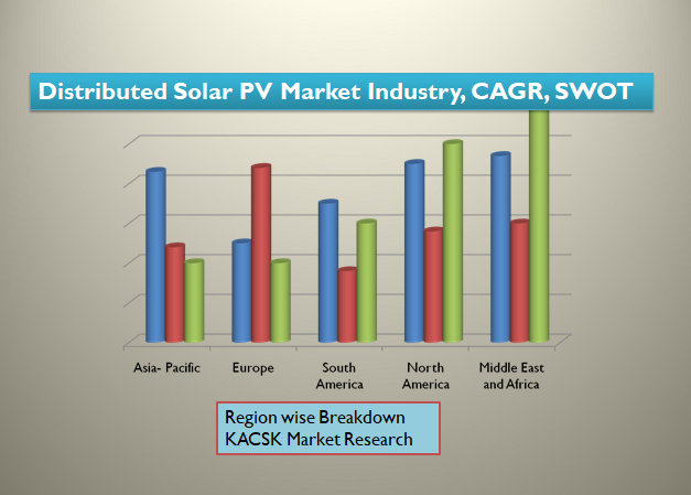 Distributed Solar PV Market Industry, CAGR, SWOT analysis