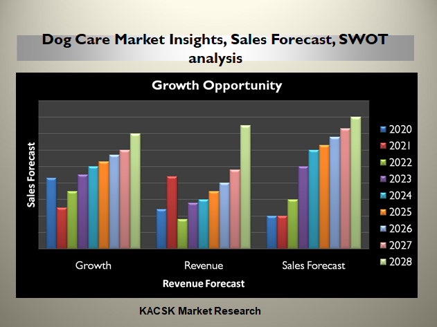 Dog Care Market Insights, Sales Forecast, SWOT analysis