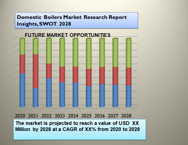 Domestic Boilers Market Research Report Insights, SWOT 2028