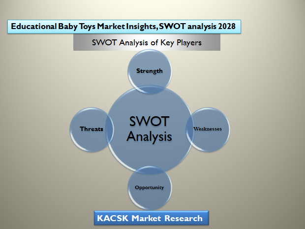 Educational Baby Toys Market Insights, SWOT analysis 2028