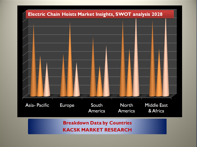 Electric Chain Hoists Market Insights, SWOT analysis 2028