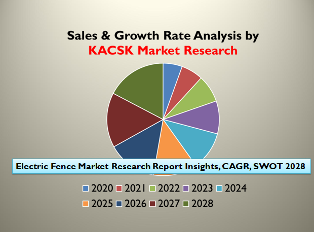 Electric Fence Market Research Report Insights, CAGR, SWOT 2028