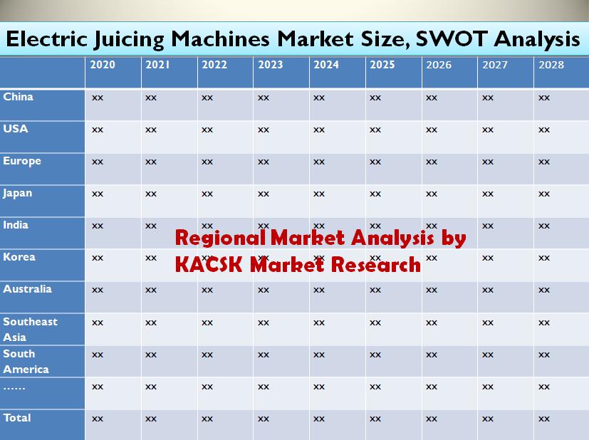 Electric Juicing Machines Market Size, SWOT Analysis