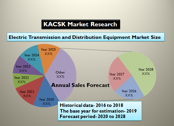 Electric Transmission and Distribution Equipment Market Size