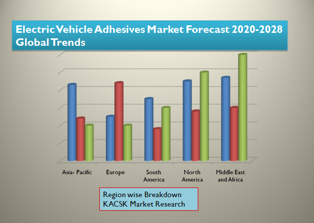 Electric Vehicle Adhesives Market Forecast 2020-2028 Global Trends