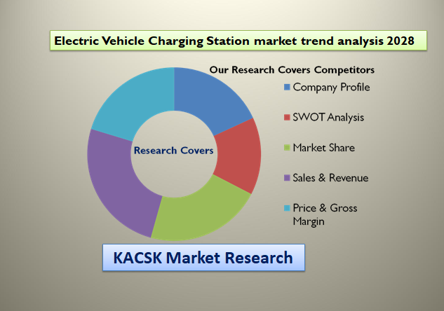 Electric Vehicle Charging Station market trend analysis 2028