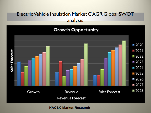 Electric Vehicle Insulation Market CAGR Global SWOT analysis