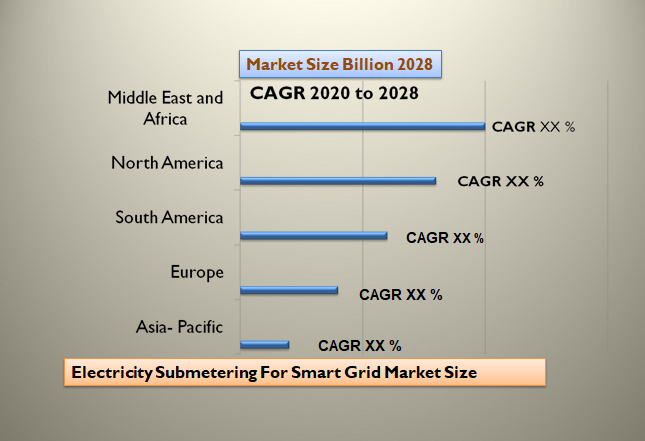 Electricity Submetering For Smart Grid Market Size