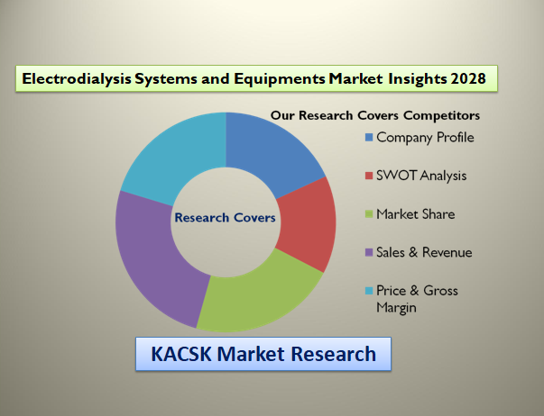 Electrodialysis Systems and Equipments Market Insights 2028