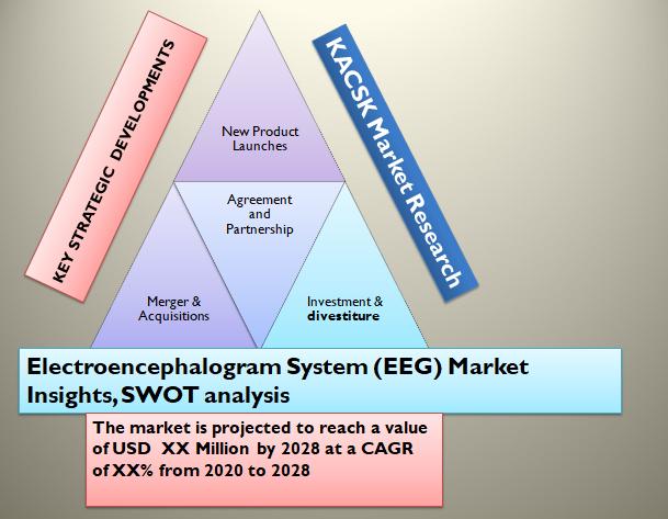 Electroencephalogram System (EEG) Market Insights, SWOT analysis