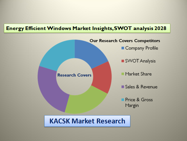 Energy Efficient Windows Market Insights, SWOT analysis 2028